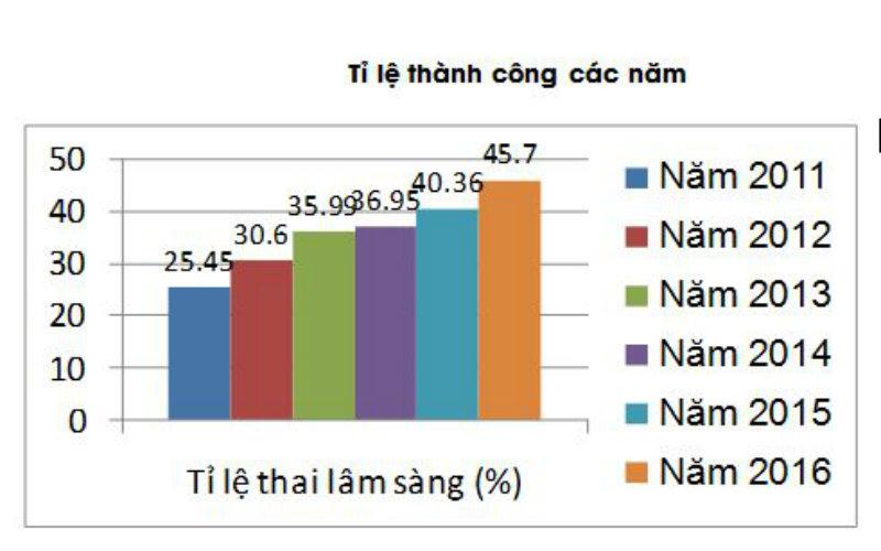 Tỷ lệ thụ tinh trong ống nghiệm bệnh viện Từ Dũ thành công cao