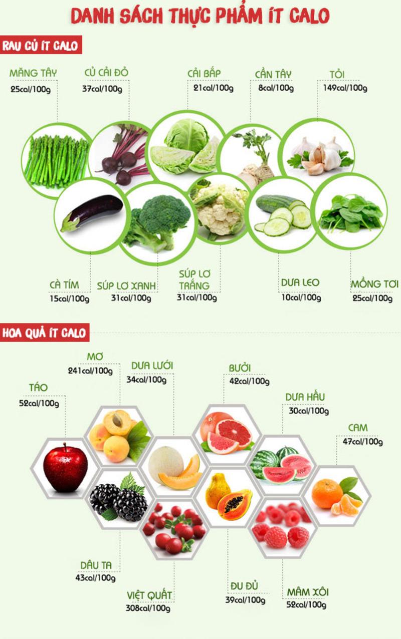 Danh sách thực phẩm ít calo