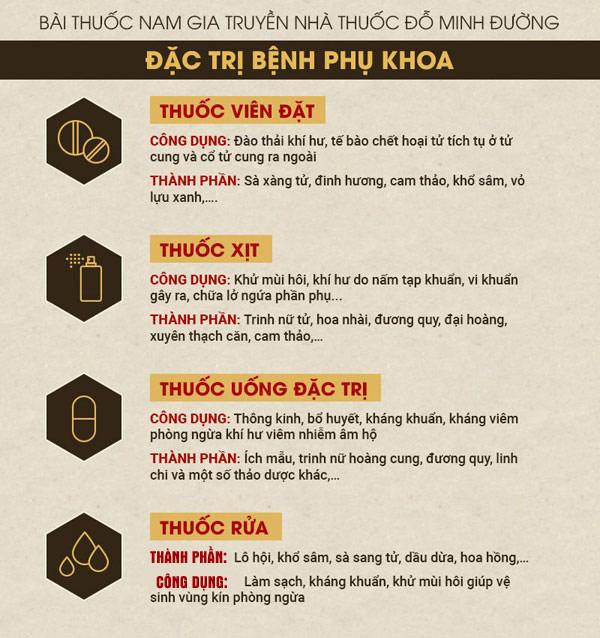 Bài thuốc Phụ khang Đỗ Minh của nhà thuốc Nam Đỗ Minh Đường