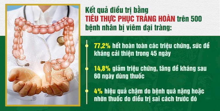 Hiệu quả điều trị bệnh đại tràng của Trung tâm Thuốc dân tộc