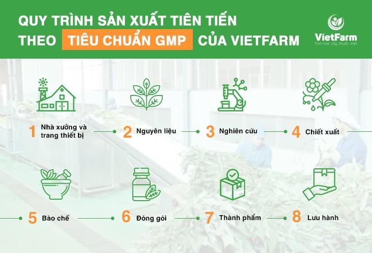 quy trình tại Vietfarm