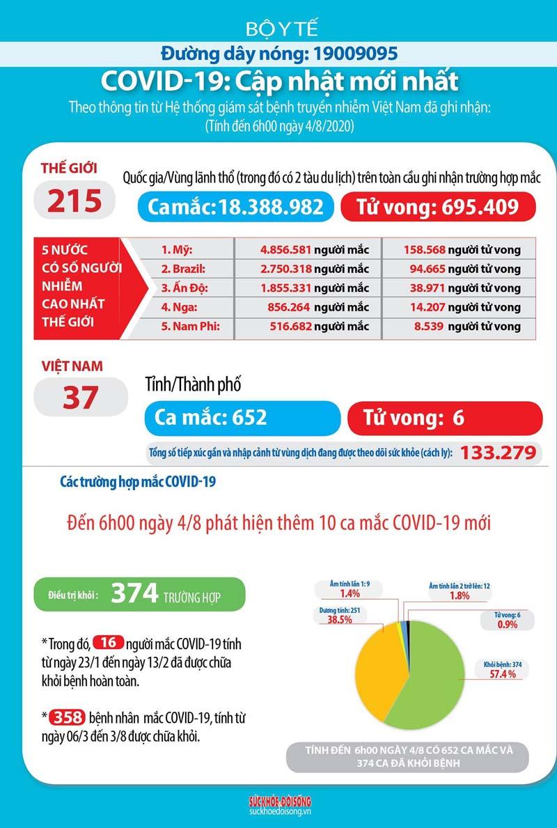 Cập nhật tình hình covid Việt Nam